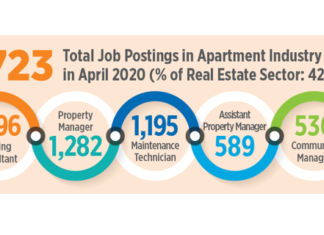 Job Postings Still Strong for Apartment Industry