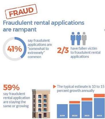 Residential Rental Companies Lose $4.6 Million Annually to Fraudulent Rental Applications