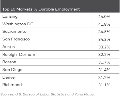 Cities That Keep the Most Jobs During Downturns