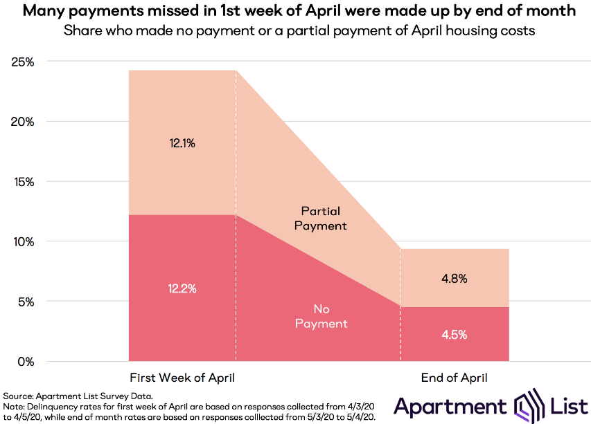 More Americans Missed Housing Payments in May