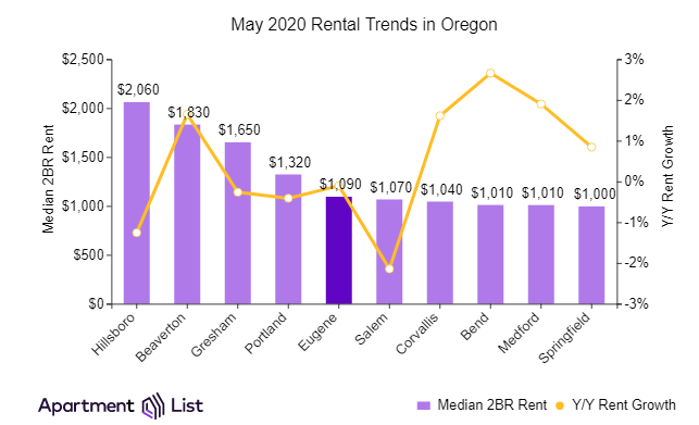 Pandemic Leads to Rent Decline in Portland