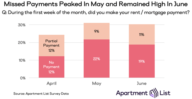 3 In 10 Americans Missed Housing Payments in June