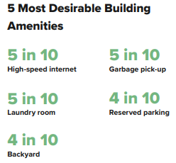renter needs are high-speed internet - the most popular apartment building amenity
