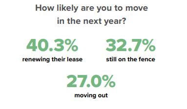 Most renters are staying in place