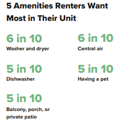 Renter needs in their apartments are a washer and dryer
