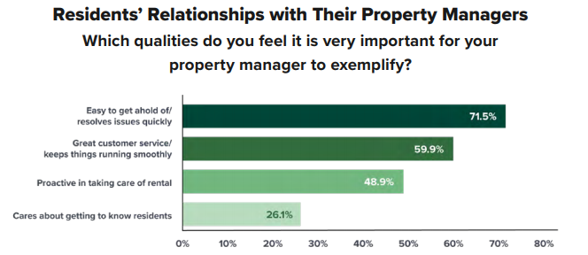 Properties, Property Managers Must Adapt to Renter Needs, Changes