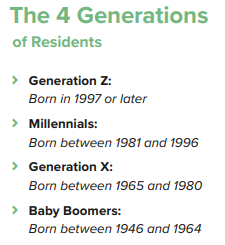 The generational differences in renters