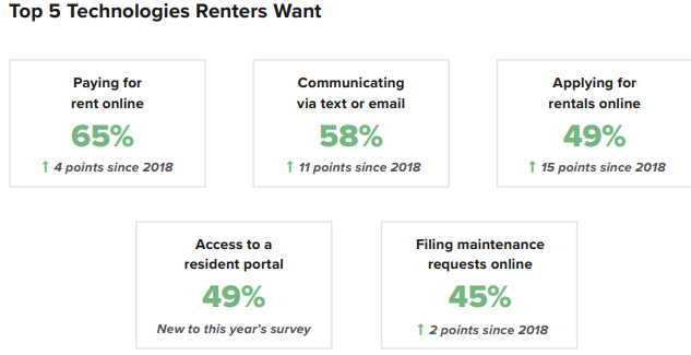 technology renters want