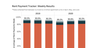Rent Payment Tracker: 92.2 Percent of Apartment Households Paid Rent as of June 20
