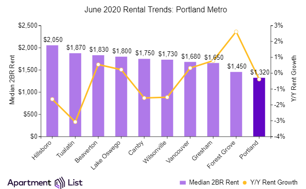 Rents in Portland declined in June but a different story across the Portland metro.