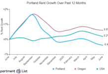 Rents in Portland continue to decline