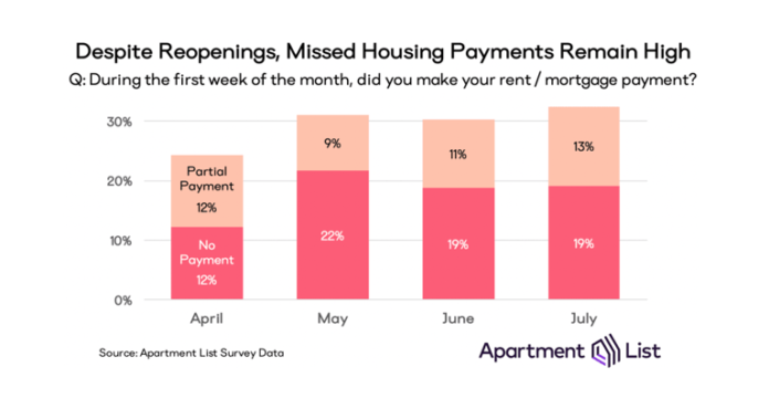 rent payments missed in July
