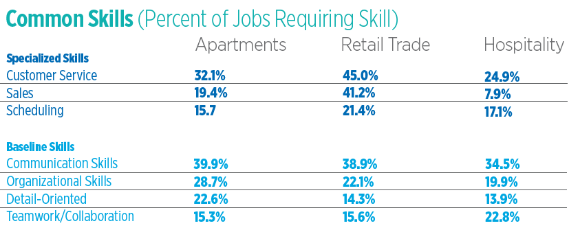 Common skills needed for working apartments