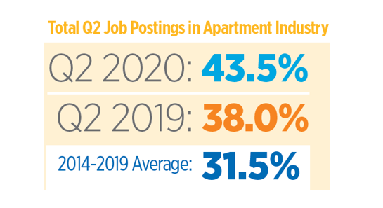 Apartment Jobs Hiring Resilient in 2nd Quarter