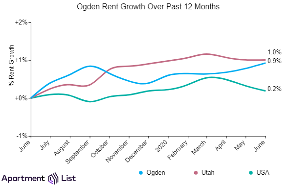 Ogden rents increased over the past month