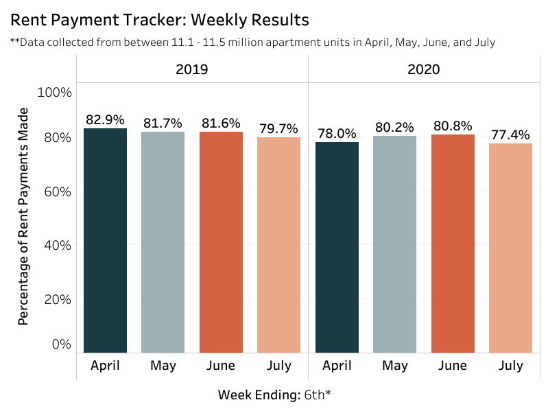 Rental payments over the past two years