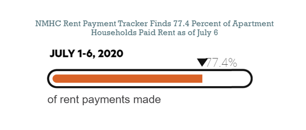 Rental Payments Slow Down in Early July, Fall to 77 Percent