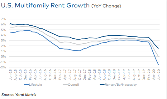 The Yardi Matrix multifamily outlook for summer 2020 shows more pain ahead for the industry