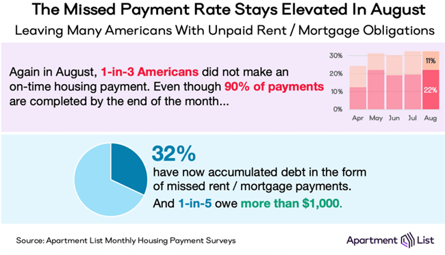 Missed Housing Payments Reach 33 Percent in Early August