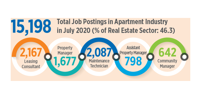 More Than 15,000 Apartment Industry Jobs Open in July