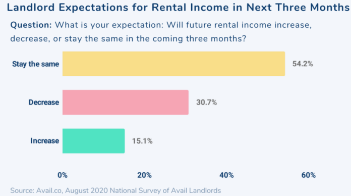 Landlords mortgages are a challenge in this time of the pandemic as renters have trouble making ends meet