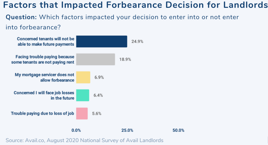 Landlords face difficulty and forbearance can help so here are the factors