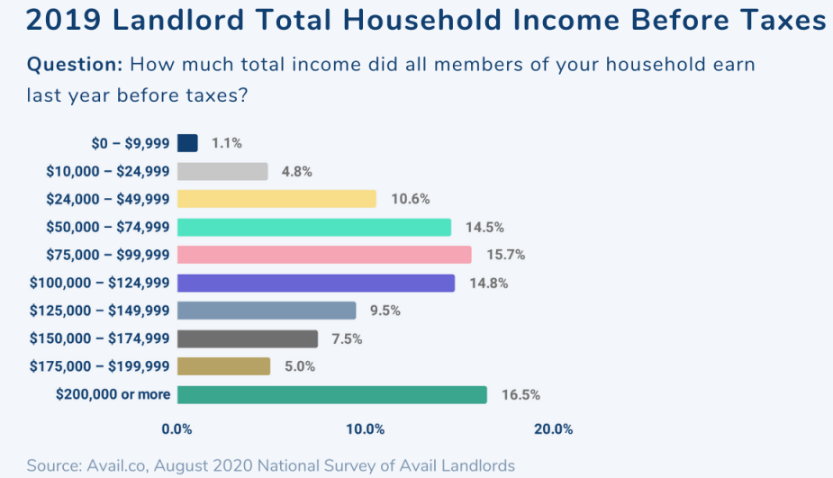 What landlords made in 2019 before taxes