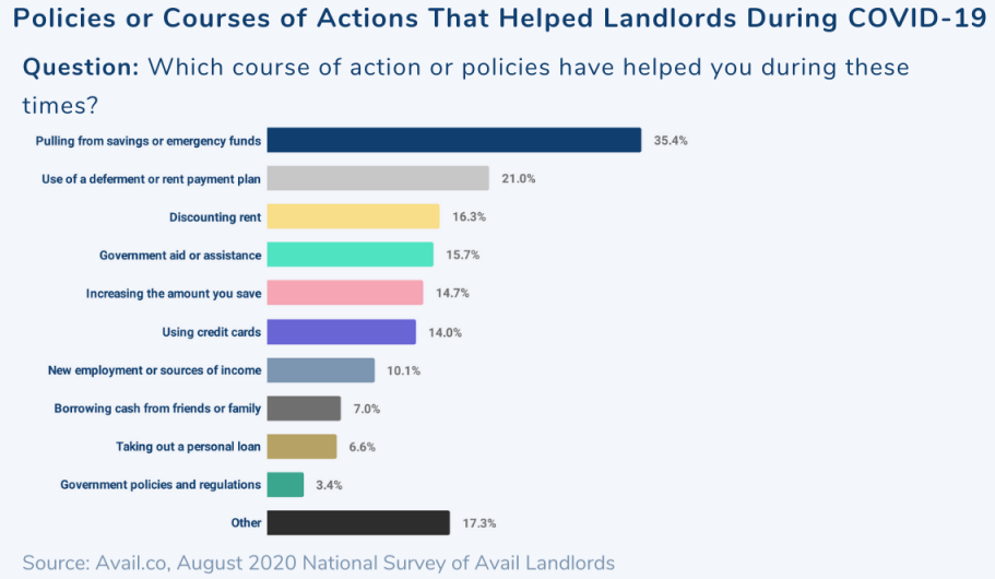 Landlords who faced difficulty took these actions to help