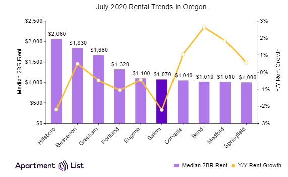 Oregon rents