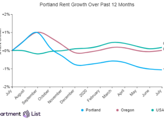Portland Rents Held Steady Over The Past Month
