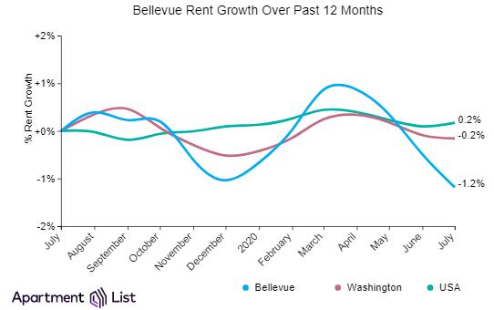 Bellevue has most expensive rents in Seattle metro