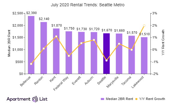 Seattle rents decline while metro rents rise
