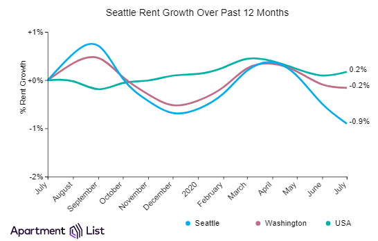 Seattle rents decline for third month