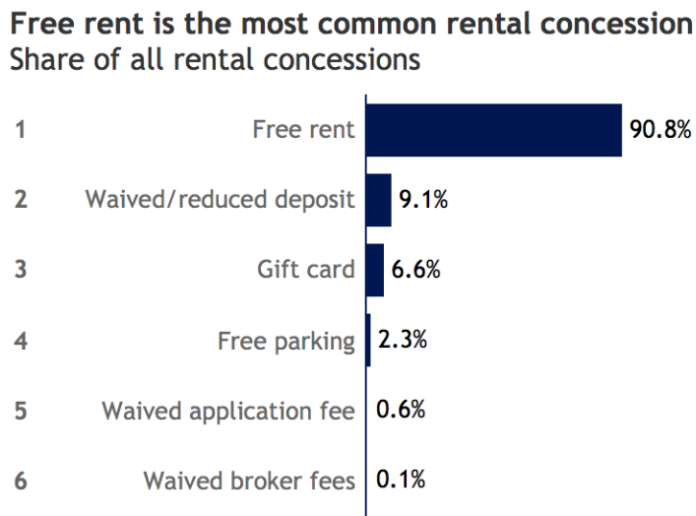 Rental Concessions Offered in 30 Percent of Listings