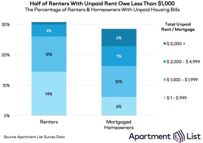 Pandemic Rent Debt Piling Up as Renters Continue to Struggle