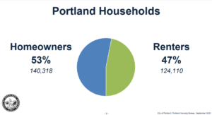 Tenant relocation and percent of renters vs homeowners in Portland