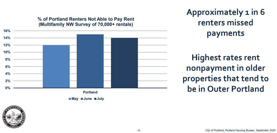 renters missed payments showing need for tenant relocation payments