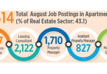 More Than 14,000 Apartment Industry Job Postings In August