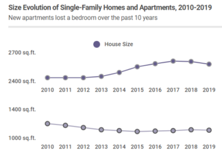 Apartments have gotten smaller in the past 10 years while single-family homes have grown
