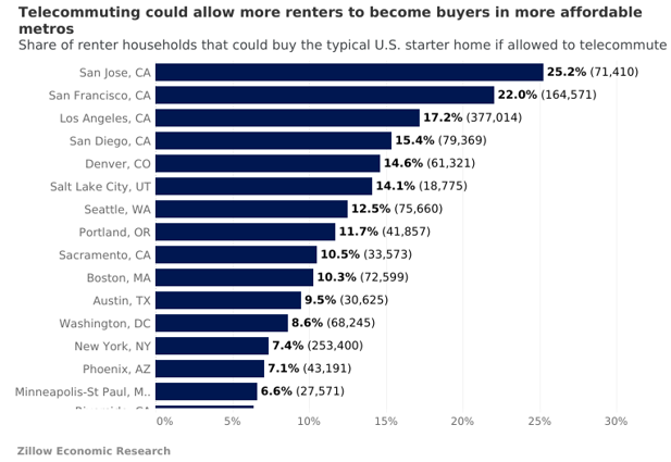 Remote work means more renter households could become homebuyers