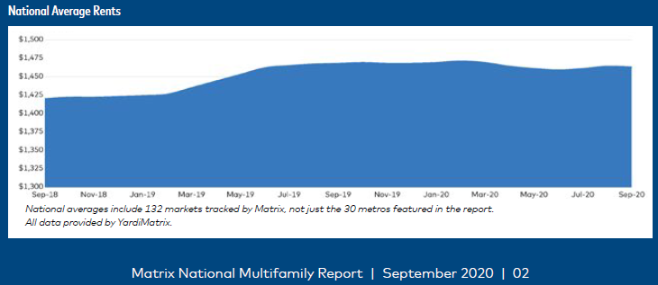 Yardi Matrix multifamily market report for September shows Affordable multifamily markets in high demand