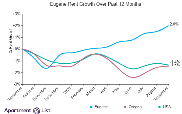 Eugene rents keep going up