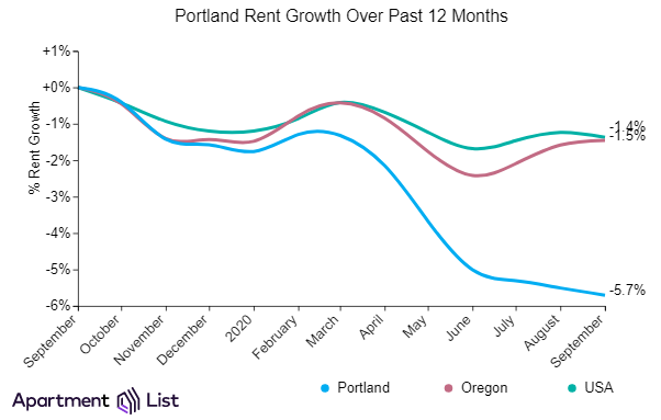 Portland rents decline for 7 straight months