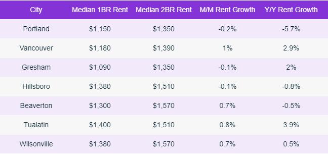 Portland suburbs rent