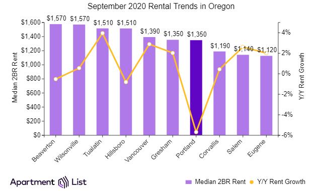 Portland metro rents rising