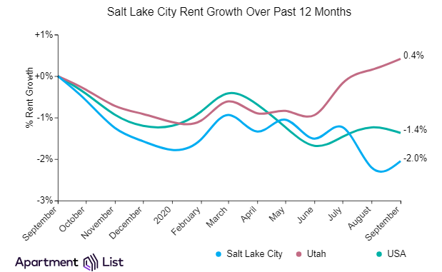 Salt Lake City rents increased slightly over the past month