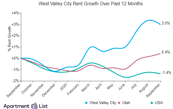 West Valley rents decline while Salt Lake City rents increased slightly over the past month