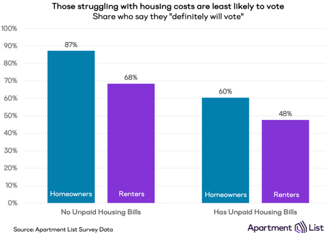 Renters Struggling to Make Housing Payments Less Likely to Vote