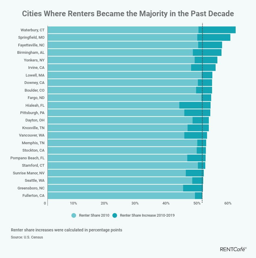 Renters Now a Majority in 23 Cities, Including Seattle
