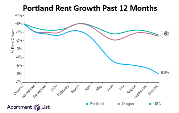 Portland Rents Continue Decline While Some Metro Rents Grow